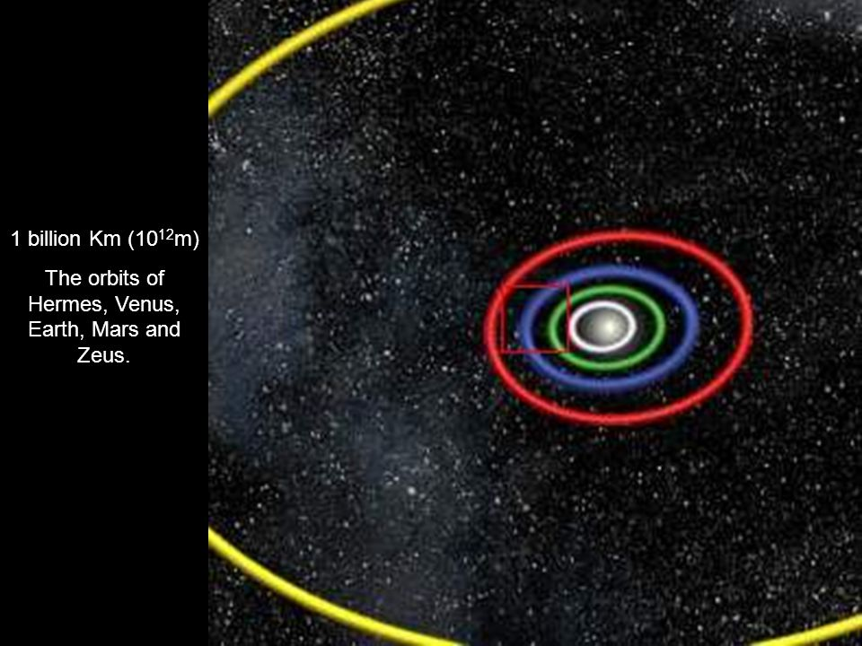 The orbits of Hermes, Venus, Earth, Mars and Zeus.
