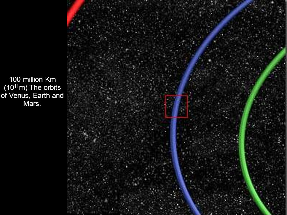 100 million Km (1011m) The orbits of Venus, Earth and Mars.