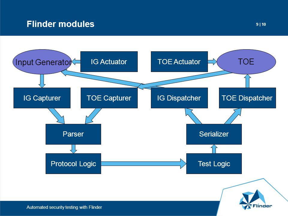 Flinder modules Input Generator TOE IG Actuator TOE Actuator