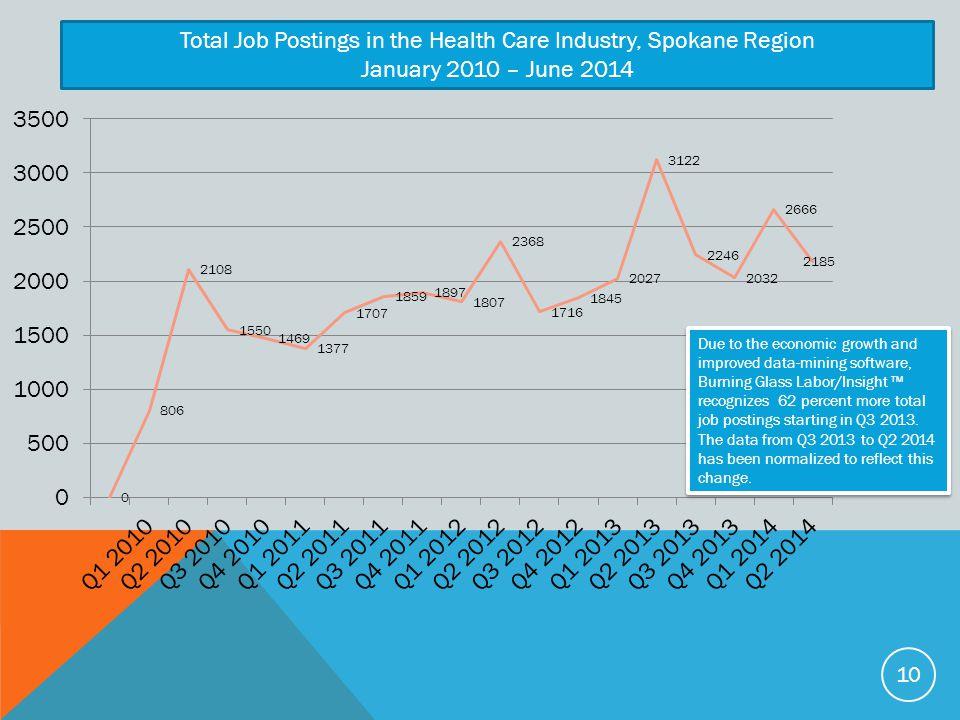 Total Job Postings in the Health Care Industry, Spokane Region