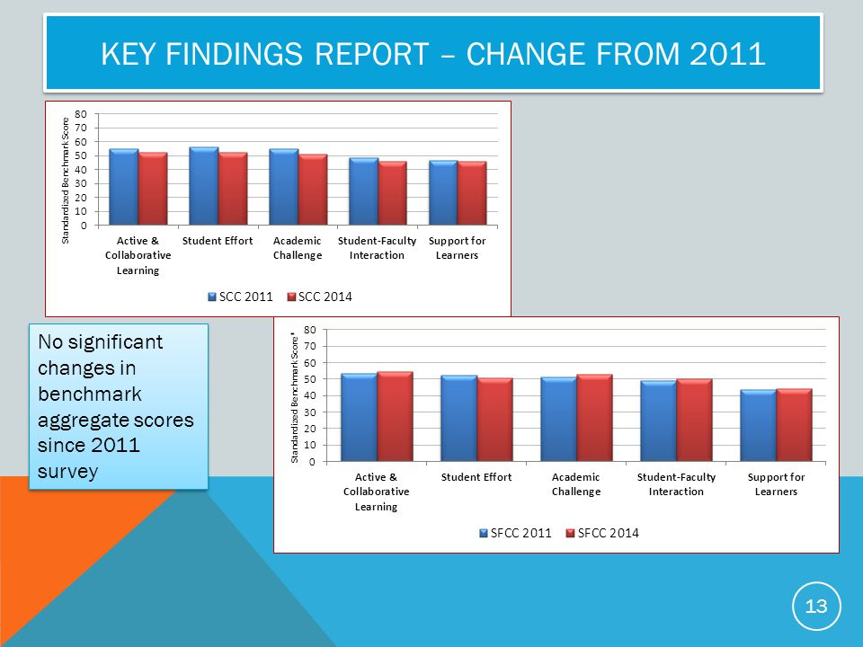 Key Findings Report – Change from 2011