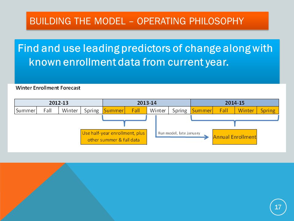 Building the model – Operating Philosophy
