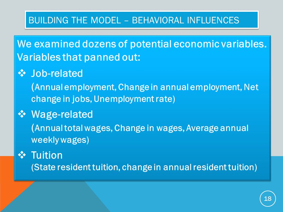 Building the model – Behavioral Influences