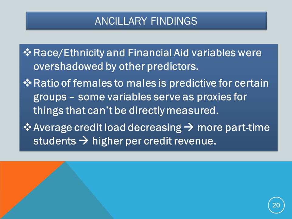 Ancillary Findings Race/Ethnicity and Financial Aid variables were overshadowed by other predictors.