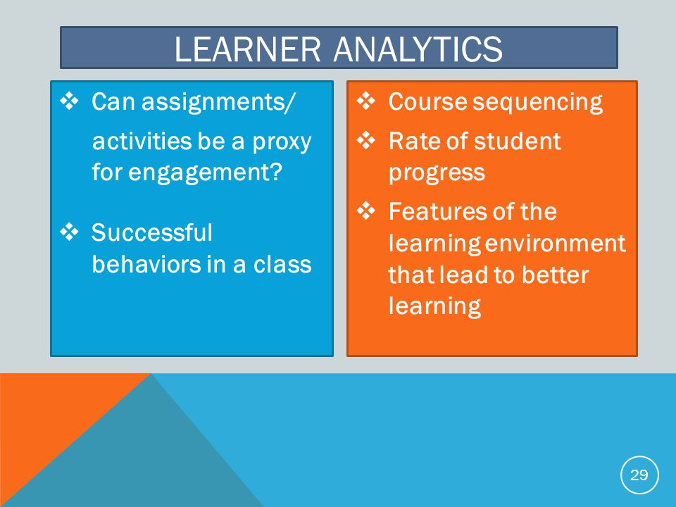 Learner analytics Can assignments/