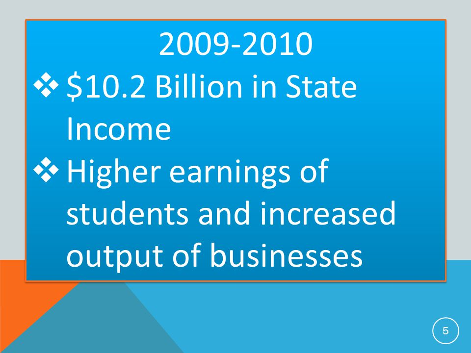 2009-2010 $10.2 Billion in State Income.