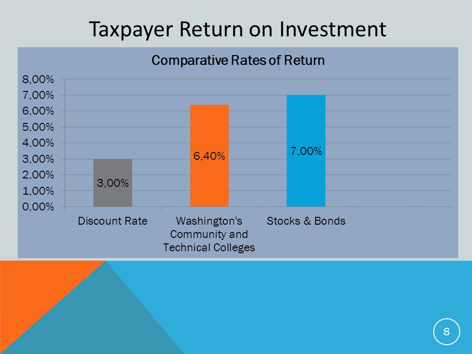 Taxpayer Return on Investment