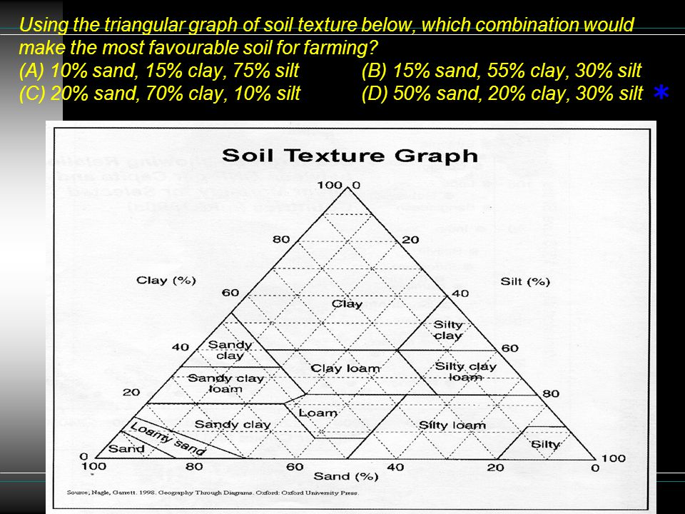 Using the triangular graph of soil texture below, which combination would make the most favourable soil for farming (A) 10% sand, 15% clay, 75% silt (B) 15% sand, 55% clay, 30% silt (C) 20% sand, 70% clay, 10% silt (D) 50% sand, 20% clay, 30% silt