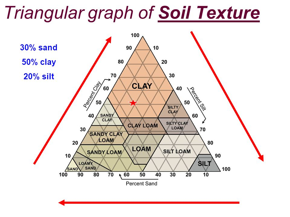 Triangular graph of Soil Texture