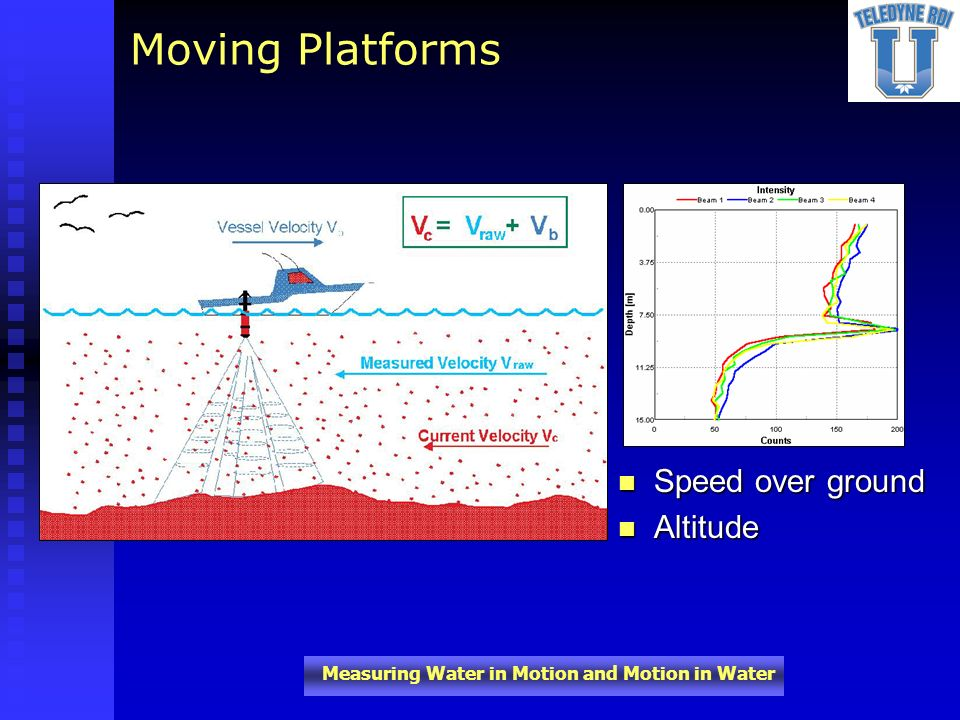 Moving Platforms Speed over ground Altitude