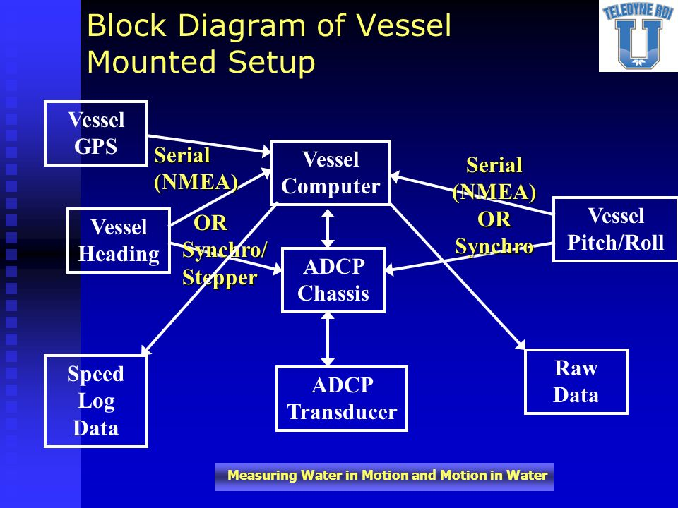 Block Diagram of Vessel Mounted Setup