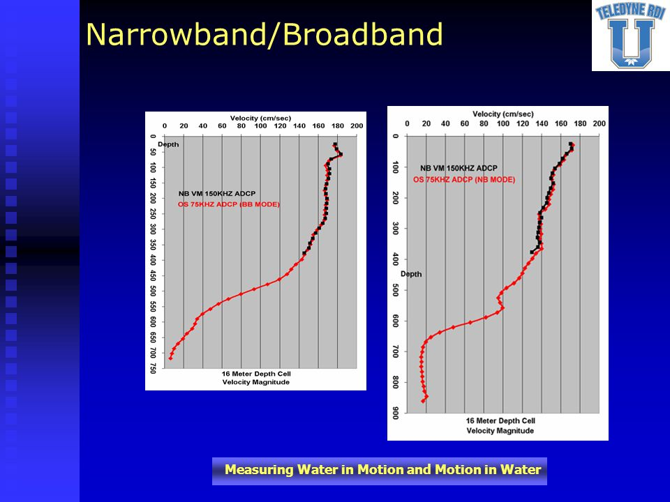 Narrowband/Broadband