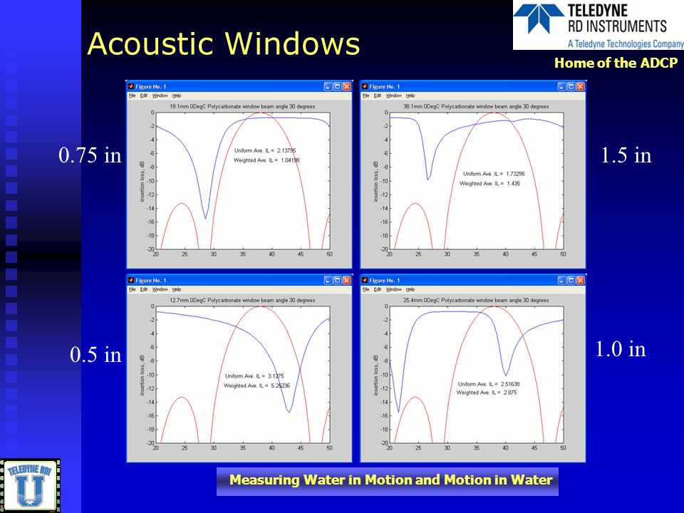 Acoustic Windows 0.75 in 1.5 in 0.5 in 1.0 in