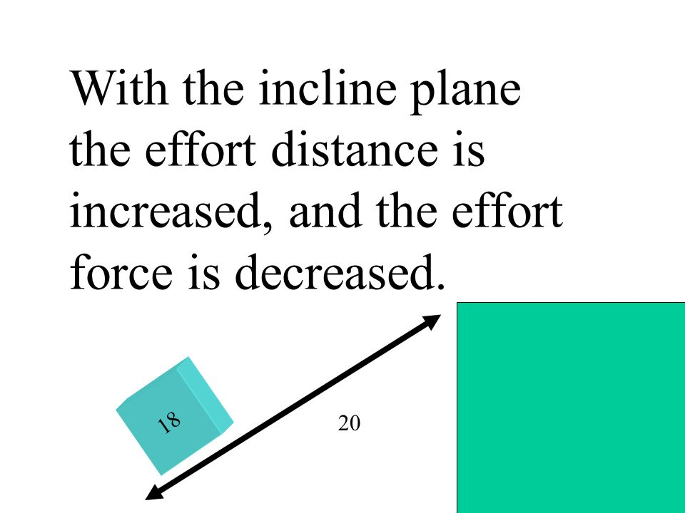 With the incline plane the effort distance is increased, and the effort force is decreased.