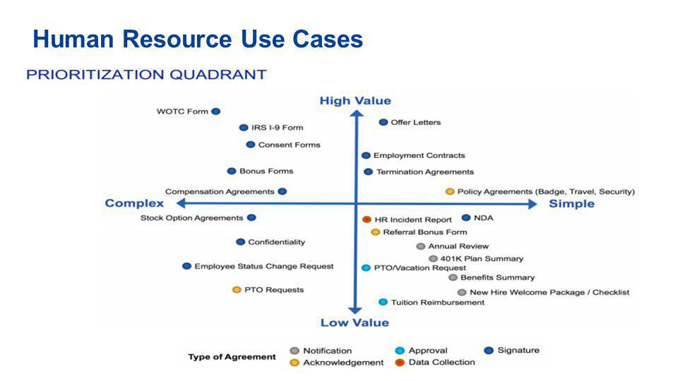 Human Resource Use Cases