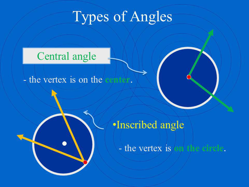 Types of Angles Central angle Inscribed angle