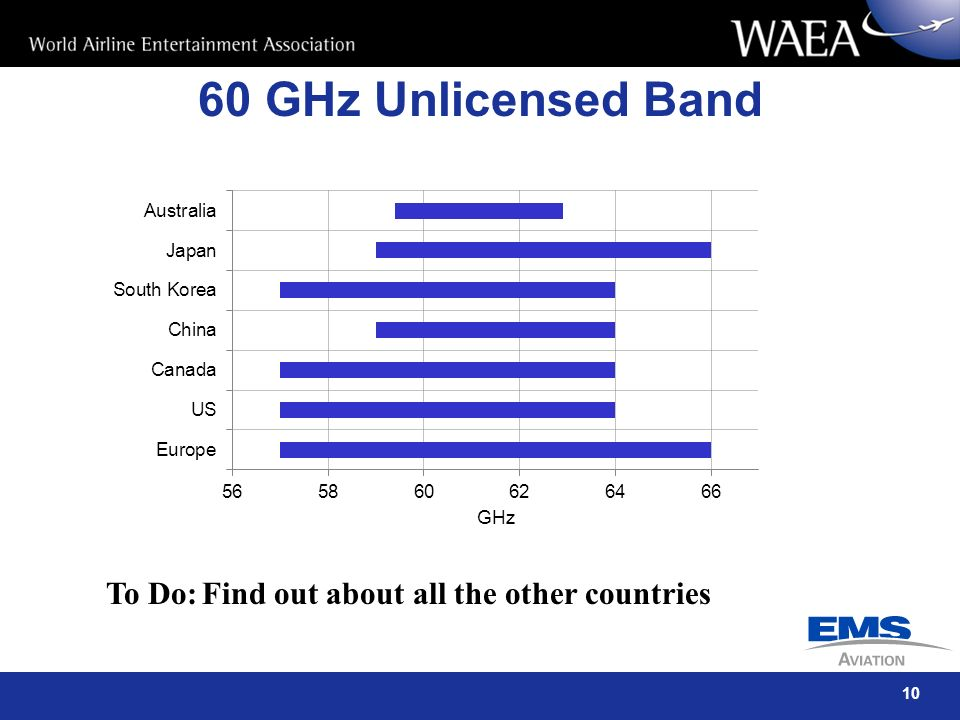 60 GHz Unlicensed Band To Do: Find out about all the other countries