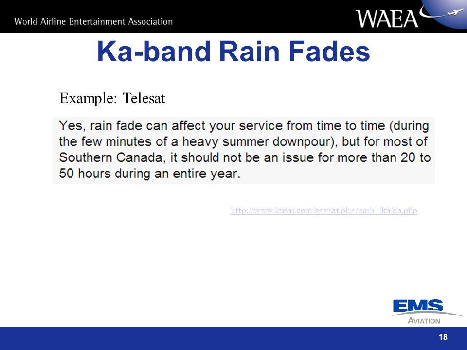 Ka-band Rain Fades Example: Telesat