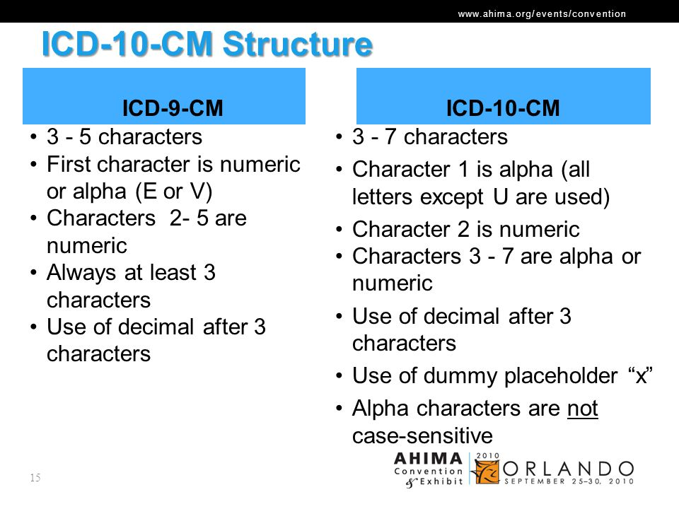 ICD-10-CM Structure ICD-9-CM ICD-10-CM 3 - 5 characters