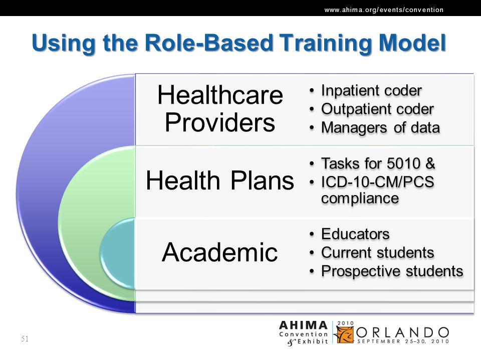 Using the Role-Based Training Model