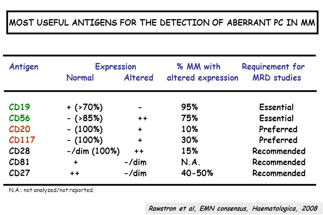 MOST USEFUL ANTIGENS FOR THE DETECTION OF ABERRANT PC IN MM