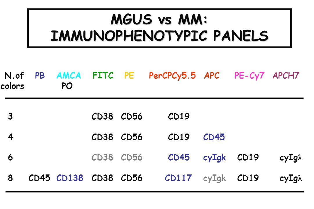 MGUS vs MM: IMMUNOPHENOTYPIC PANELS