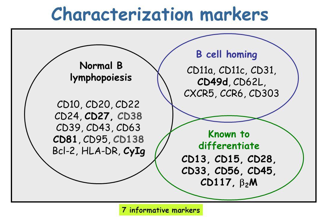 Characterization markers