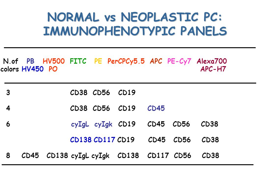 NORMAL vs NEOPLASTIC PC: IMMUNOPHENOTYPIC PANELS