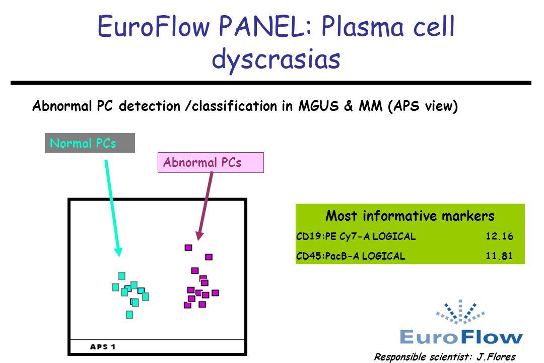EuroFlow PANEL: Plasma cell dyscrasias