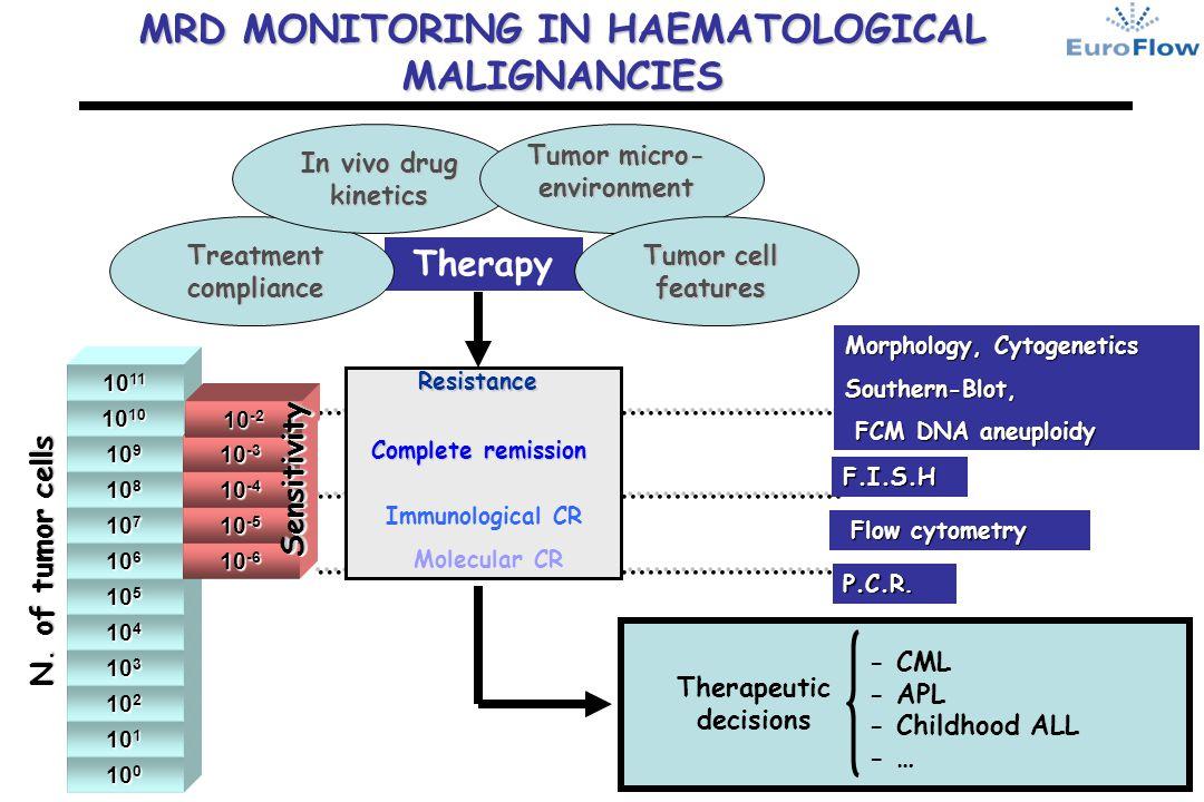 MRD MONITORING IN HAEMATOLOGICAL MALIGNANCIES