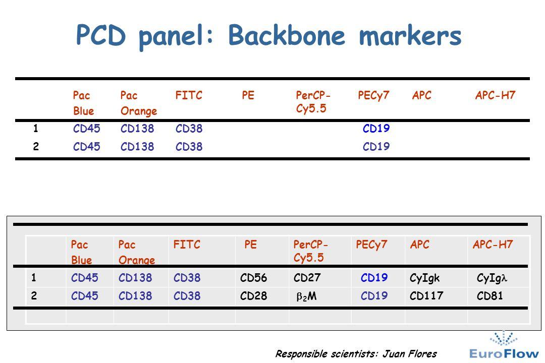 PCD panel: Backbone markers