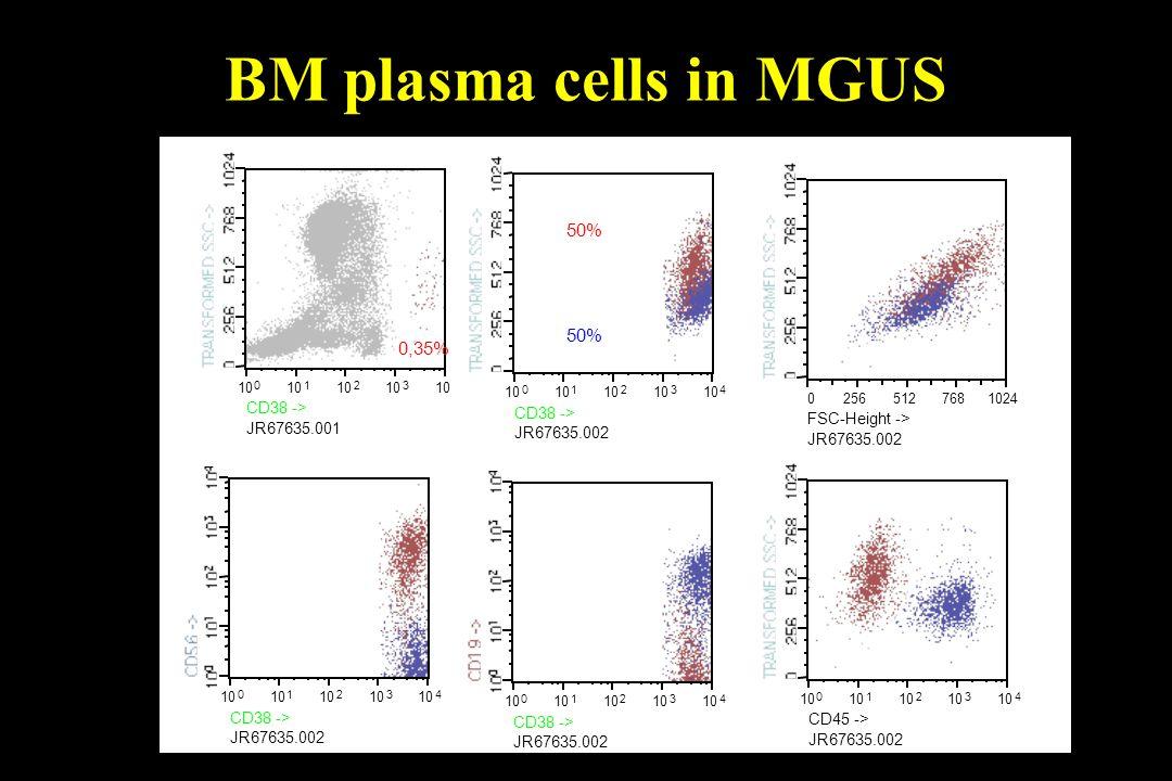 BM plasma cells in MGUS 50% 0,35% CD38 -> FSC-Height ->