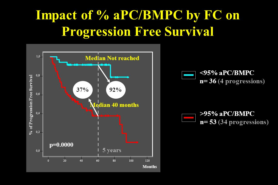 Impact of % aPC/BMPC by FC on Progression Free Survival