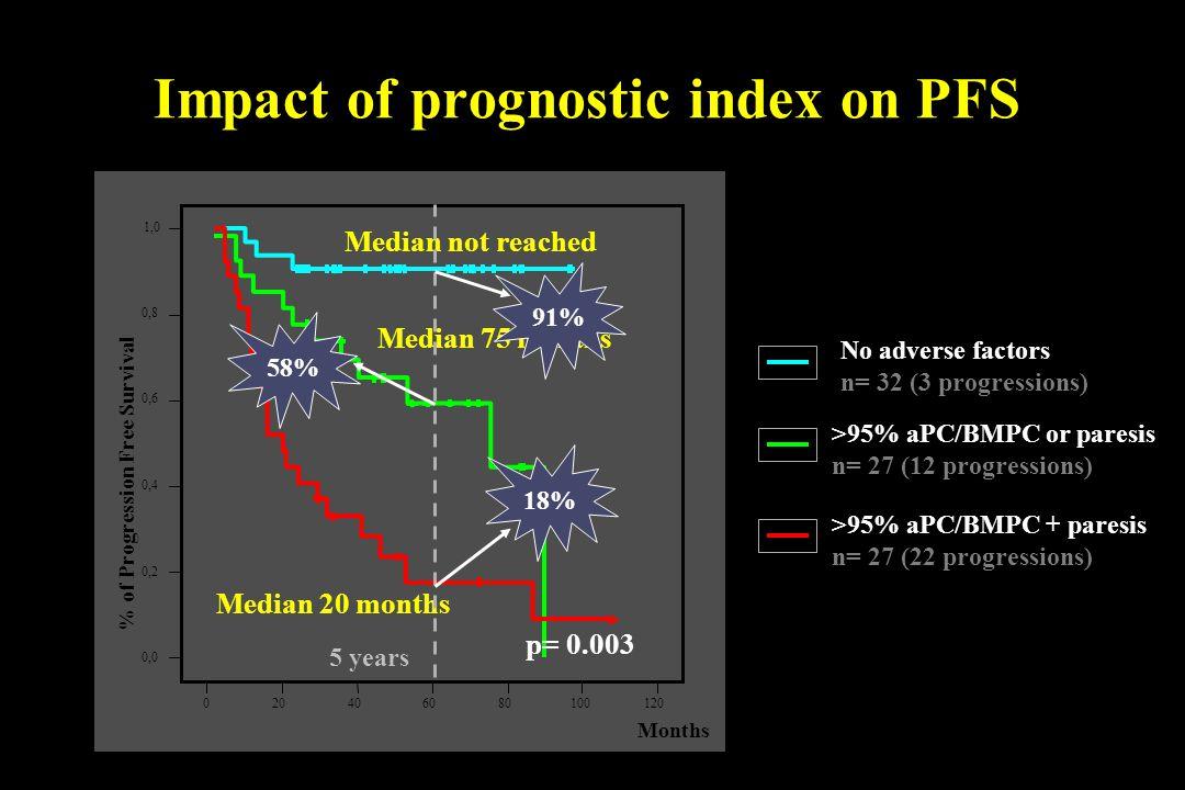 Impact of prognostic index on PFS