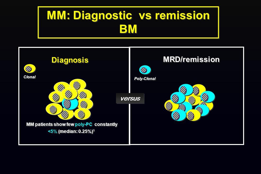 MM: Diagnostic vs remission BM