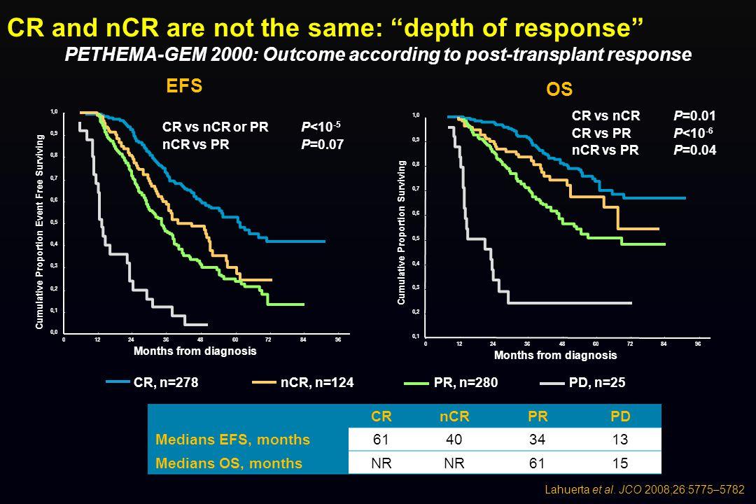 PETHEMA-GEM 2000: Outcome according to post-transplant response