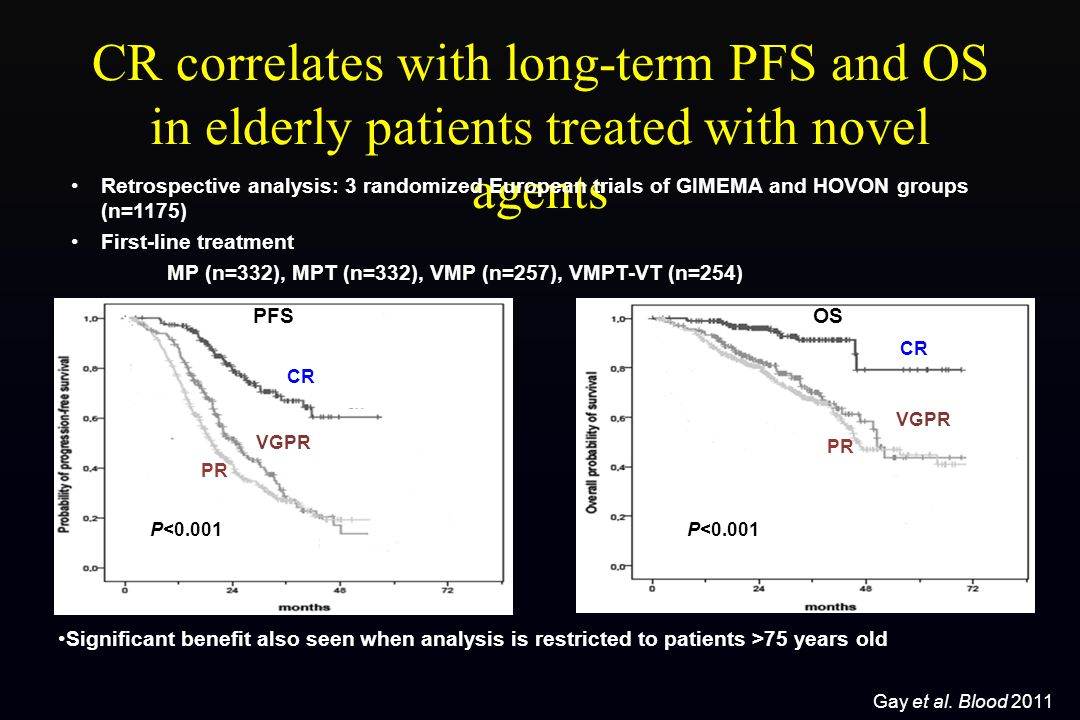 CR correlates with long-term PFS and OS in elderly patients treated with novel agents