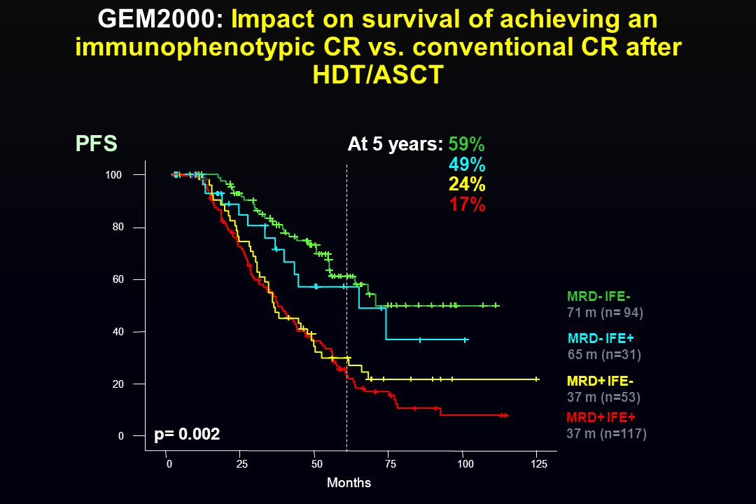 GEM2000: Impact on survival of achieving an immunophenotypic CR vs