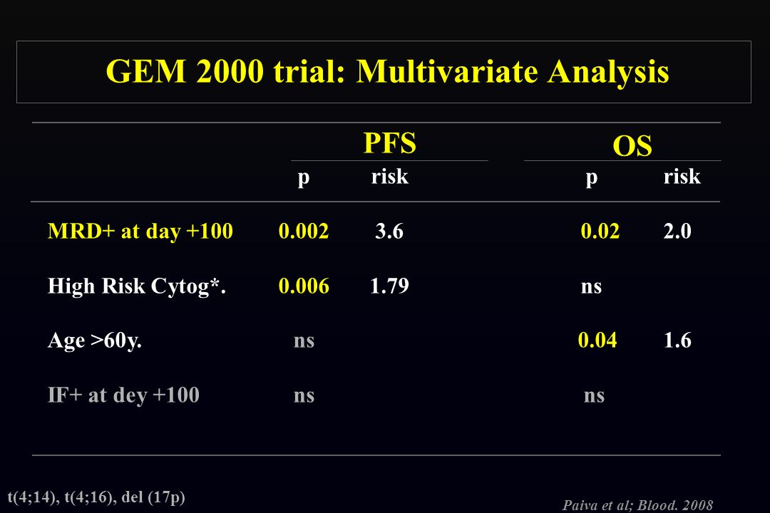 GEM 2000 trial: Multivariate Analysis