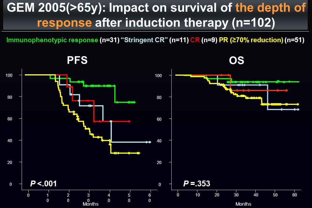 GEM 2005(>65y): Impact on survival of the depth of response after induction therapy (n=102)