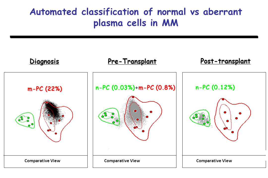 Automated classification of normal vs aberrant plasma cells in MM
