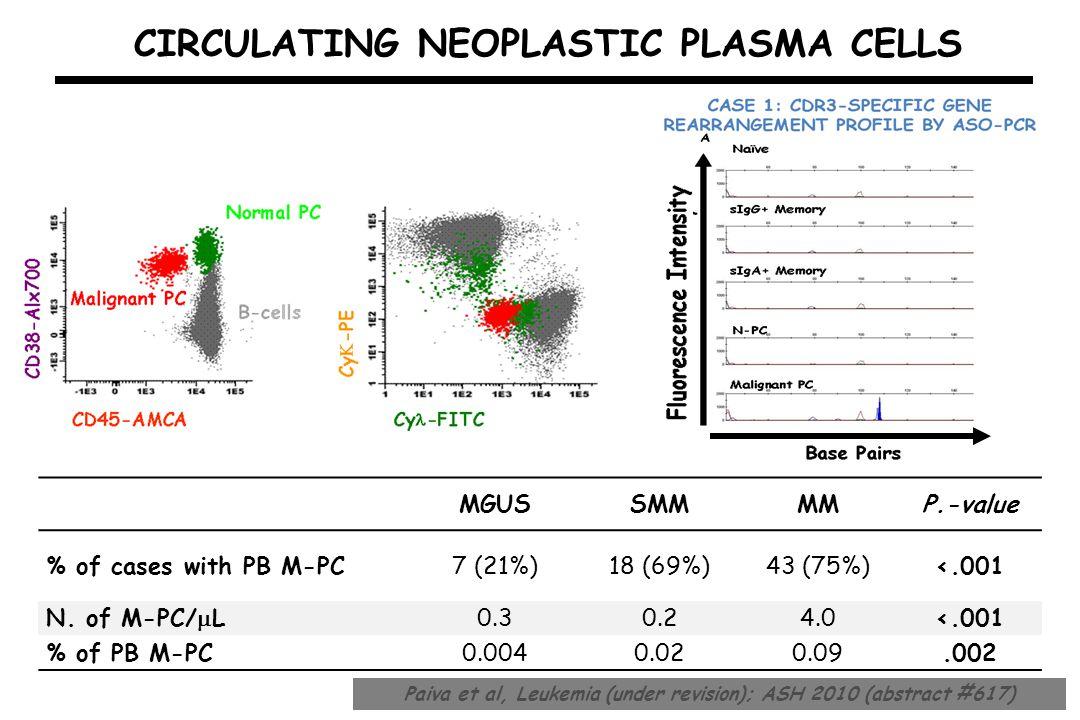 CIRCULATING NEOPLASTIC PLASMA CELLS