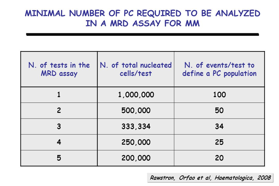 MINIMAL NUMBER OF PC REQUIRED TO BE ANALYZED IN A MRD ASSAY FOR MM