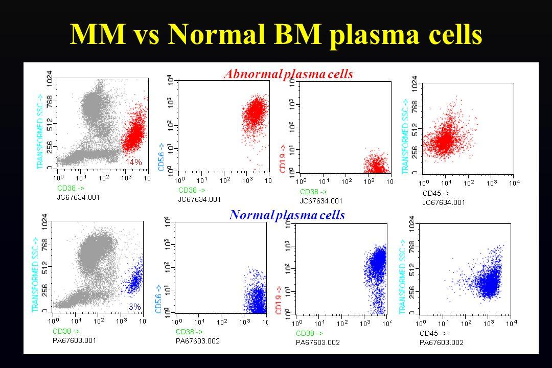 MM vs Normal BM plasma cells
