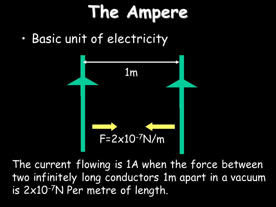 The Ampere Basic unit of electricity 1m F=2x10-7N/m