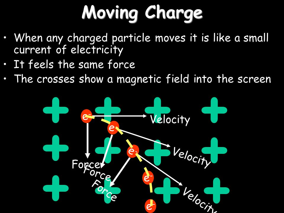 Moving Charge When any charged particle moves it is like a small current of electricity. It feels the same force.