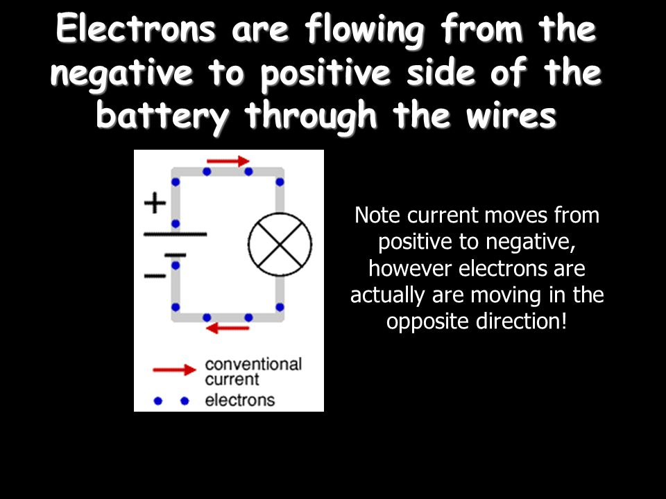 Electrons are flowing from the negative to positive side of the battery through the wires