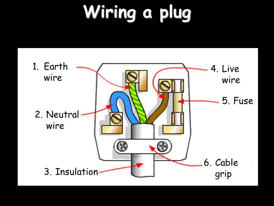 Wiring a plug 1. 2. 3. 4. 5. 6. Earth wire Live wire Fuse Neutral wire
