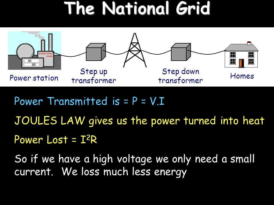 The National Grid Power Transmitted is = P = V.I