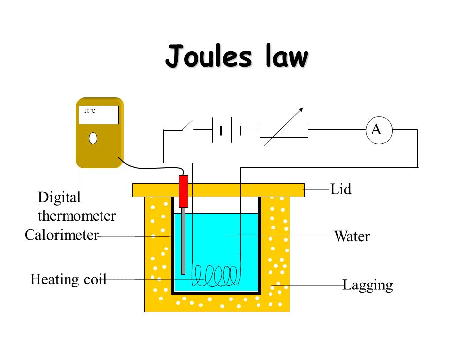 Joules law A Lid Digital thermometer Calorimeter Water Heating coil